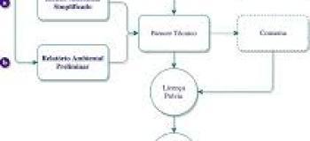 Programa de controle ambiental para implantação das obras